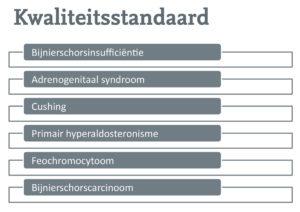 Bijnierziekten die opgenomen worden in de kwaliteitsstandaard