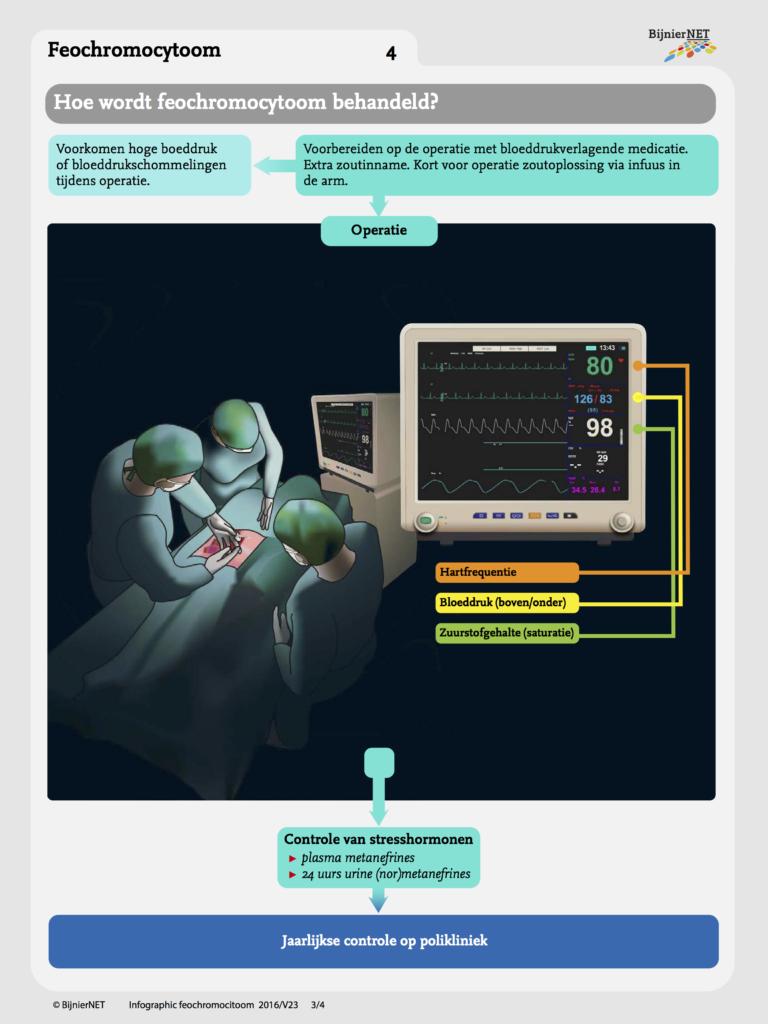infographic-Feochromocytoom-web-NL-160713V3-def 4