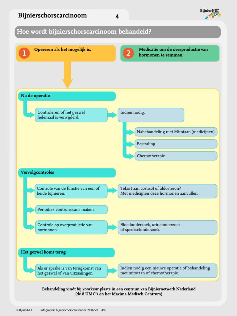 Bijnierschorscarcinoom-4